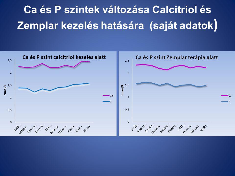 Ca és P szintek változása Calcitriol és Zemplar kezelés hatására (saját adatok)