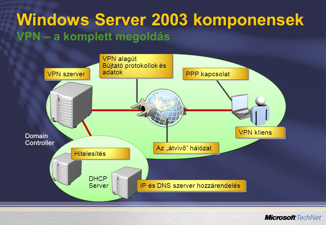 Windows Server 2003 komponensek VPN – a komplett megoldás