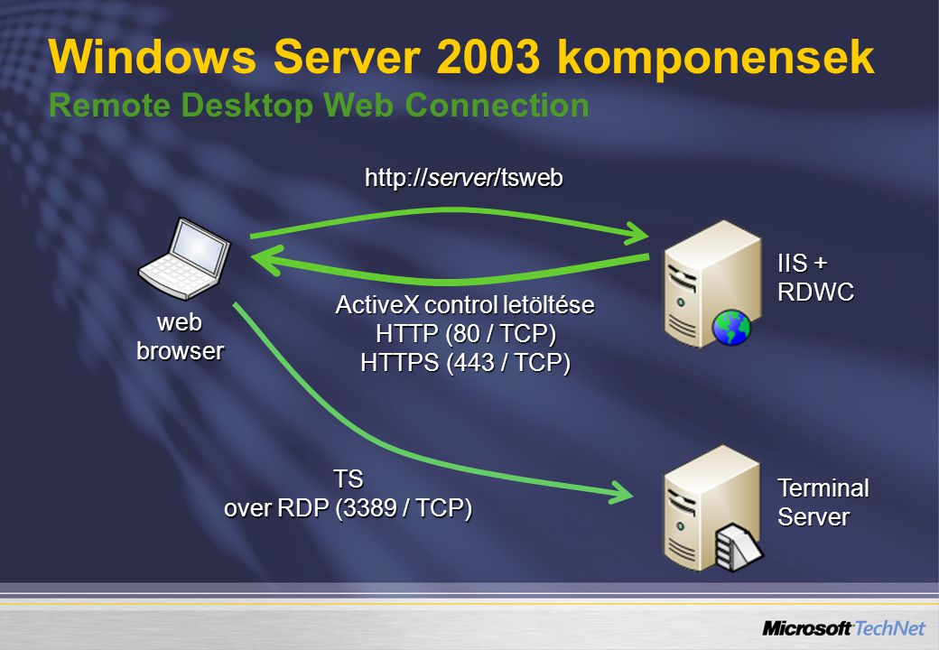Windows Server 2003 komponensek Remote Desktop Web Connection