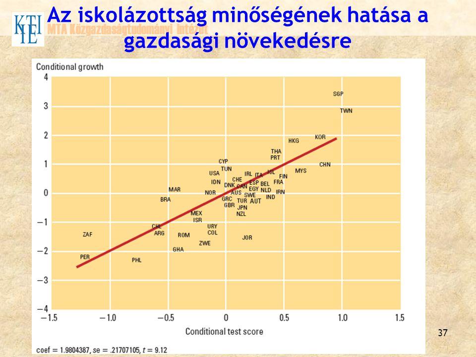Az iskolázottság minőségének hatása a gazdasági növekedésre