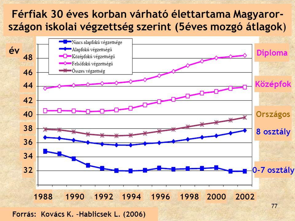 Férfiak 30 éves korban várható élettartama Magyaror-
