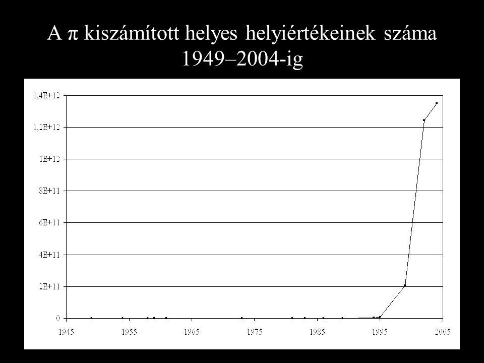 A π kiszámított helyes helyiértékeinek száma 1949–2004-ig