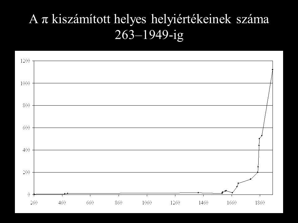 A π kiszámított helyes helyiértékeinek száma 263–1949-ig