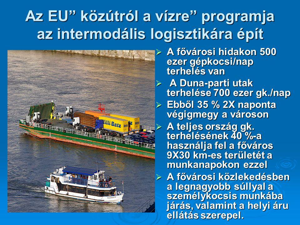 Az EU közútról a vízre programja az intermodális logisztikára épít