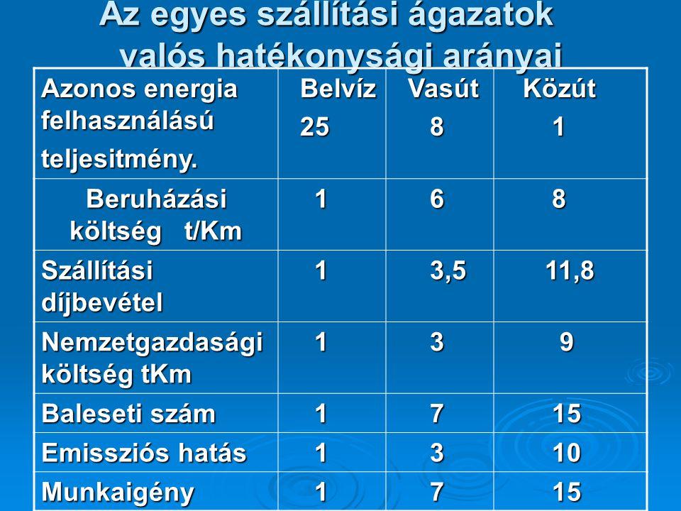 Az egyes szállítási ágazatok valós hatékonysági arányai