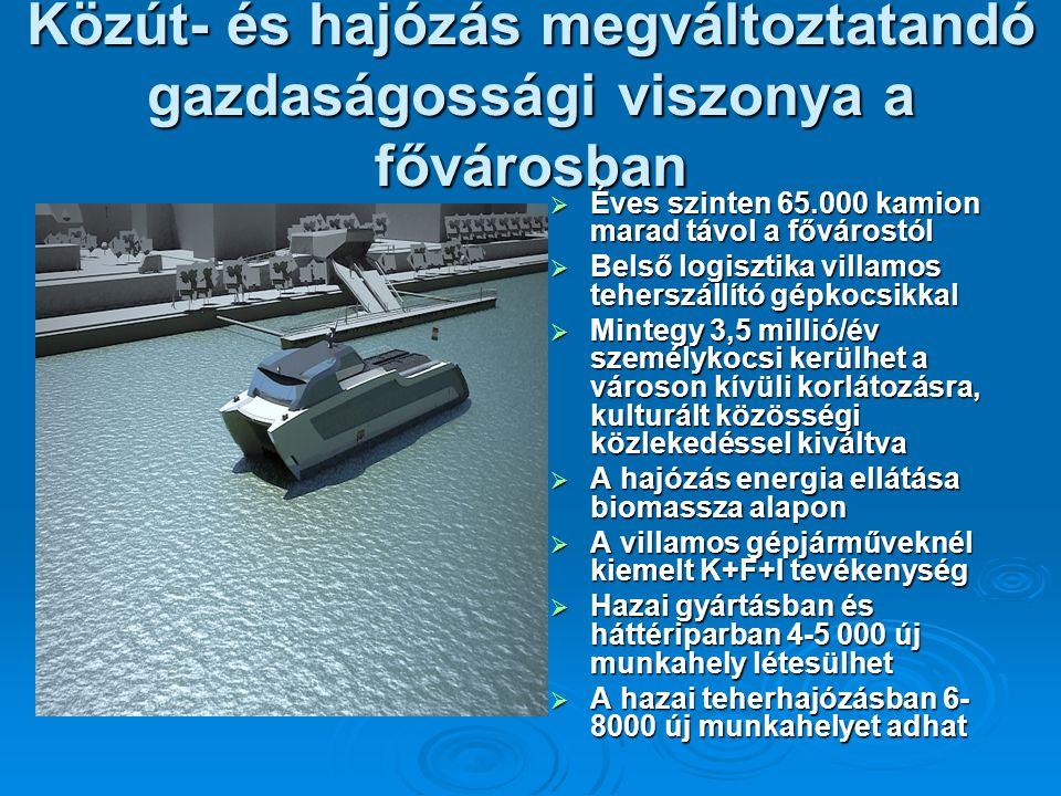 Közút- és hajózás megváltoztatandó gazdaságossági viszonya a fővárosban