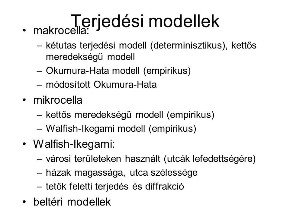 Terjedési modellek makrocella: mikrocella Walfish-Ikegami: