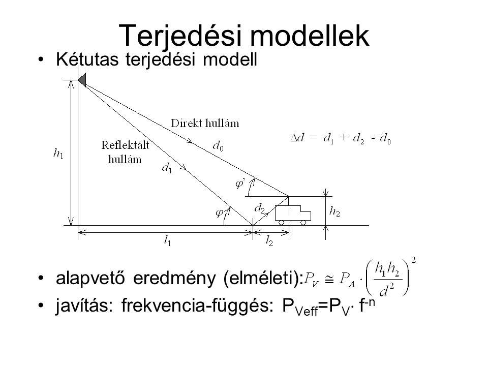 Terjedési modellek Kétutas terjedési modell