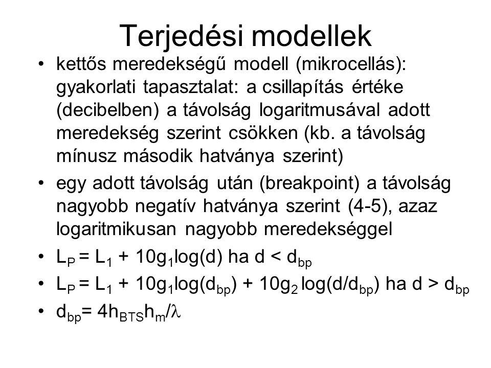 Terjedési modellek