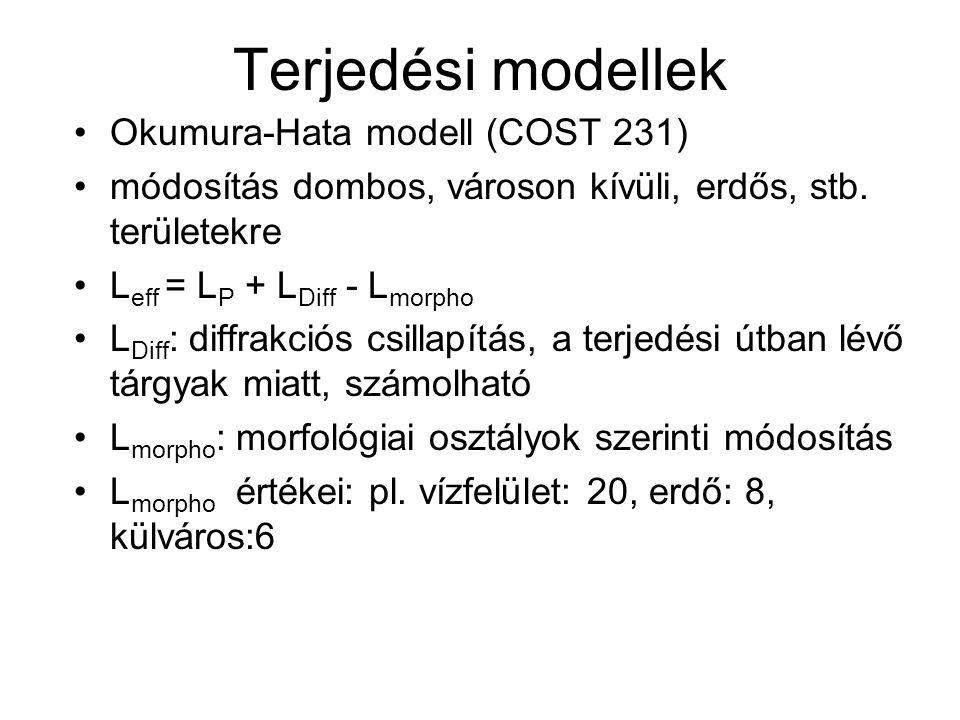 Terjedési modellek Okumura-Hata modell (COST 231)