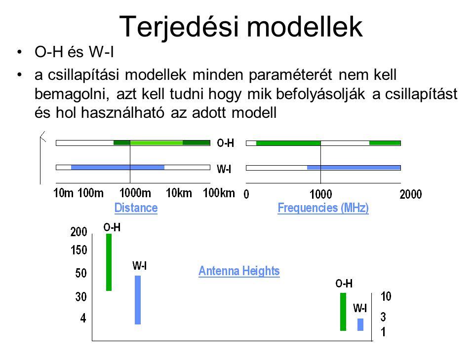 Terjedési modellek O-H és W-I
