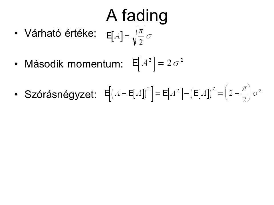 A fading Várható értéke: Második momentum: Szórásnégyzet: