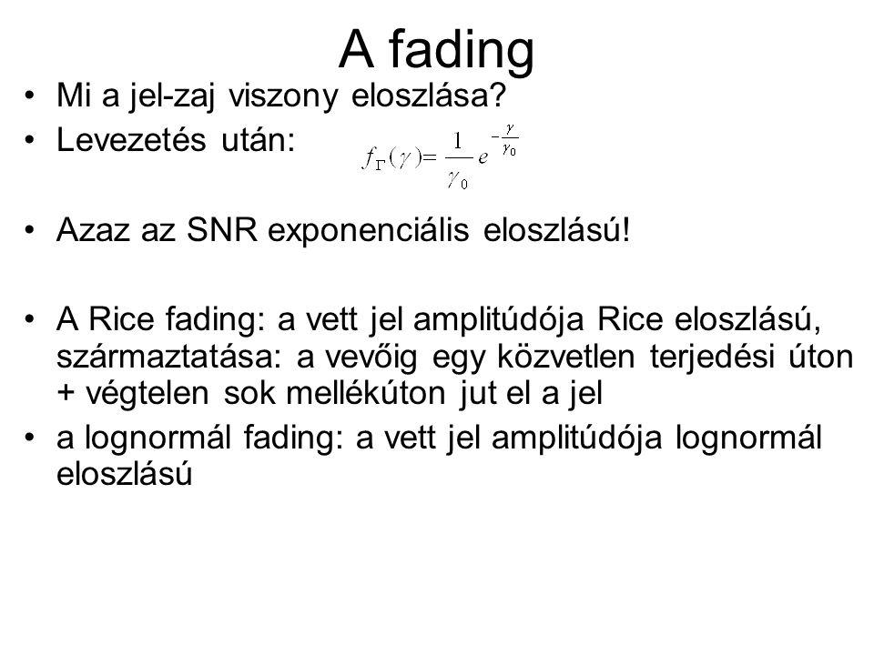 A fading Mi a jel-zaj viszony eloszlása Levezetés után: