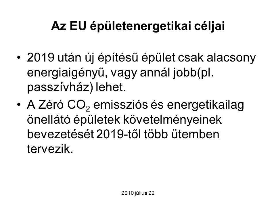 Az EU épületenergetikai céljai