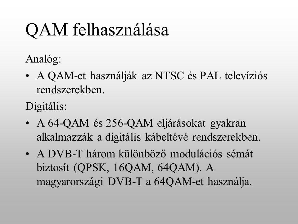 QAM felhasználása Analóg:
