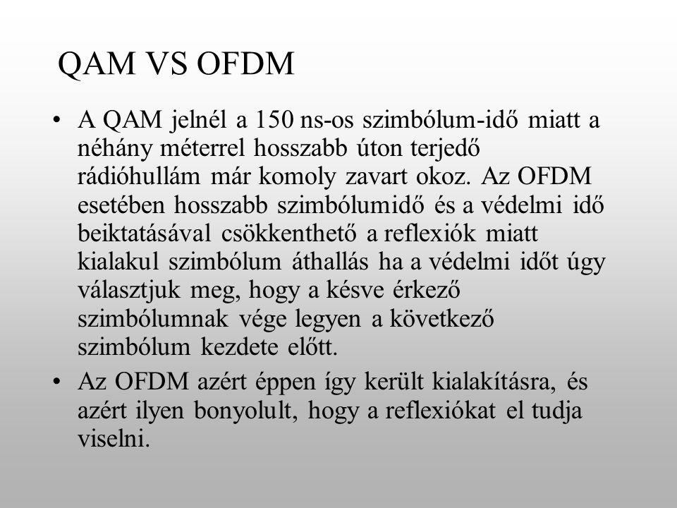 QAM VS OFDM