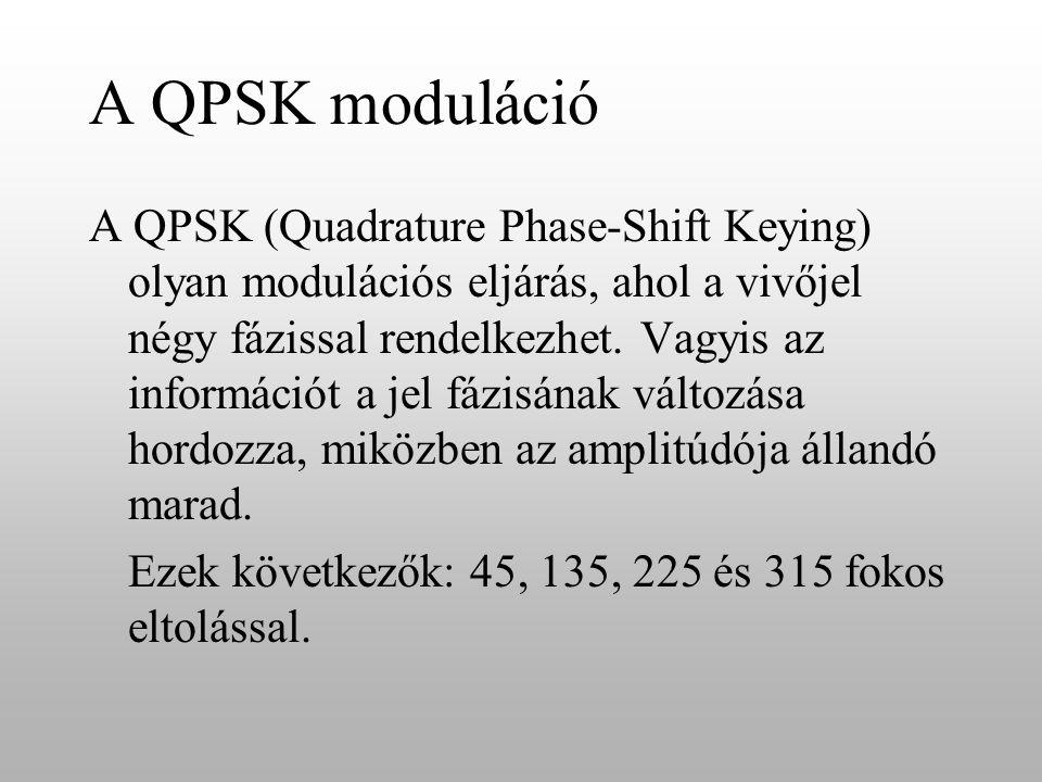 A QPSK moduláció