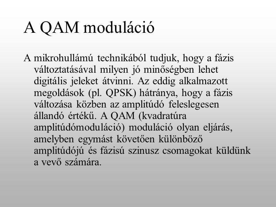 A QAM moduláció