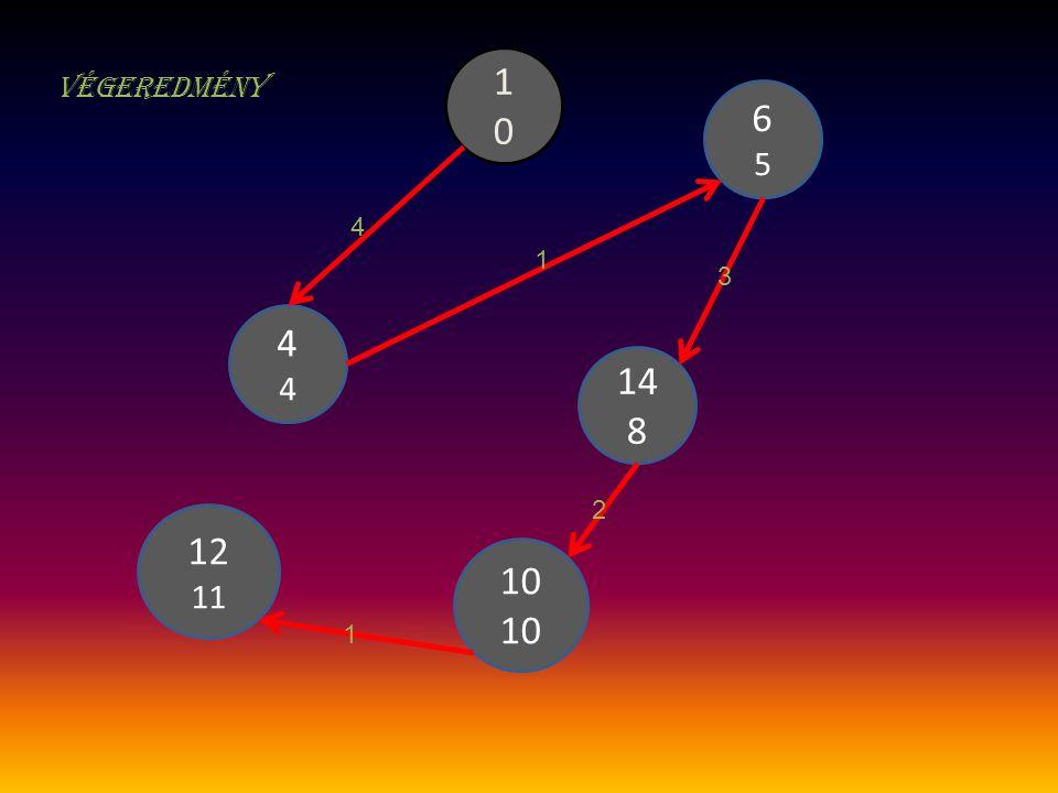 1 0 Végeredmény 6 5 4 1 3 4 14 8 2 12 11 10 1