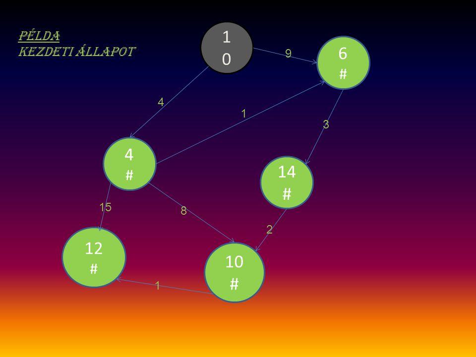 1 0 példa Kezdeti állapot 6 # 9 4 1 3 4 # 14 # 15 8 2 12 # 10 # 1