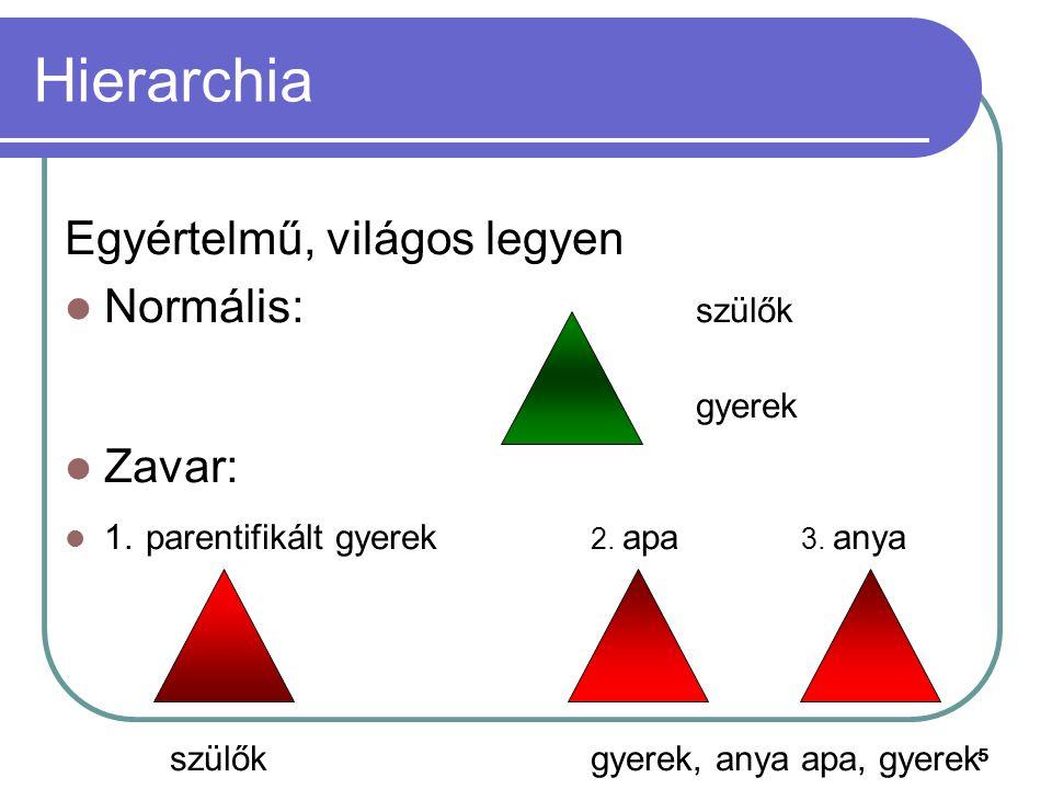Hierarchia Egyértelmű, világos legyen Normális: szülők Zavar:
