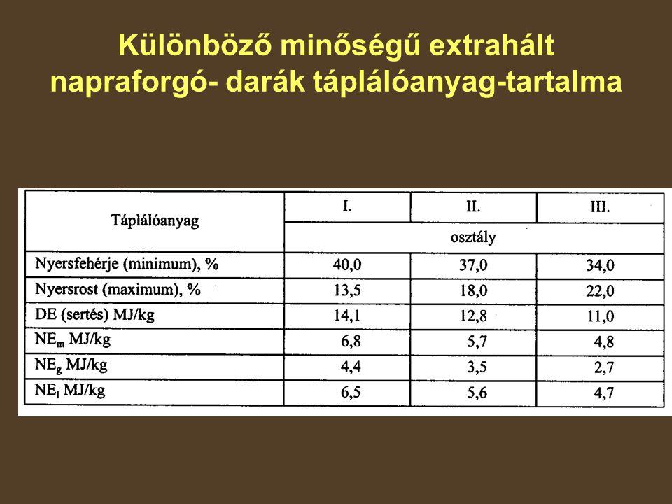 Különböző minőségű extrahált napraforgó- darák táplálóanyag-tartalma