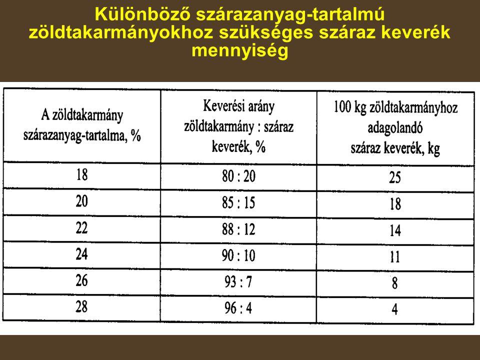 Különböző szárazanyag-tartalmú zöldtakarmányokhoz szükséges száraz keverék mennyiség