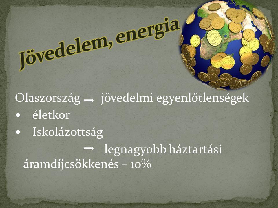 Jövedelem, energia Olaszország jövedelmi egyenlőtlenségek életkor