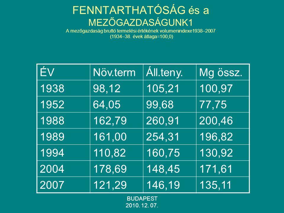 FENNTARTHATÓSÁG és a MEZŐGAZDASÁGUNK1 A mezőgazdaság bruttó termelési értékének volumenindexe1938–2007 (1934–38. évek átlaga=100,0)