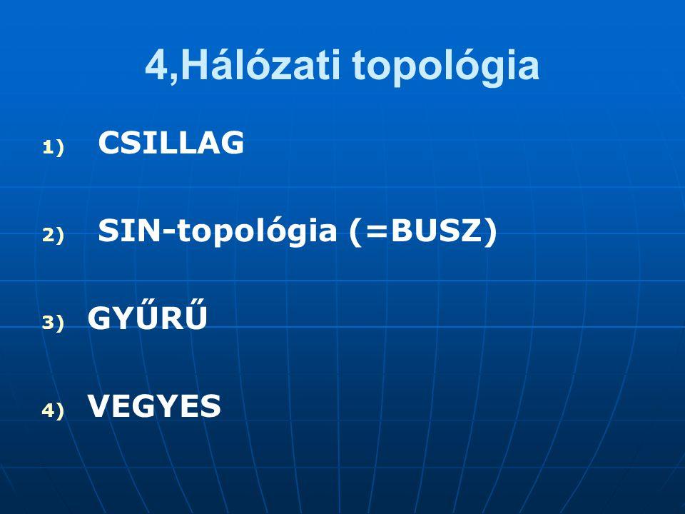4,Hálózati topológia CSILLAG SIN-topológia (=BUSZ) GYŰRŰ VEGYES