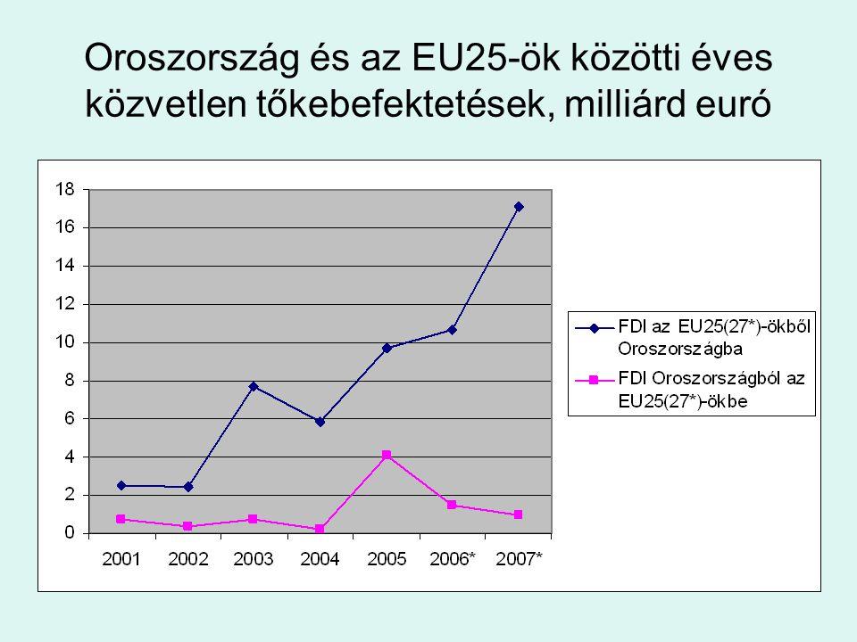 Oroszország és az EU25-ök közötti éves közvetlen tőkebefektetések, milliárd euró