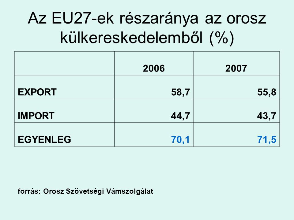 Az EU27-ek részaránya az orosz külkereskedelemből (%)