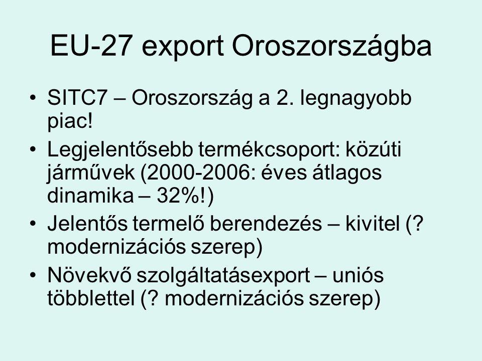 EU-27 export Oroszországba