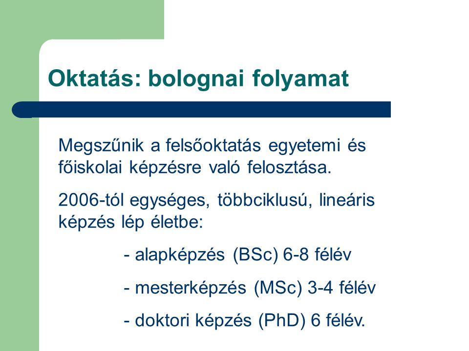 Oktatás: bolognai folyamat