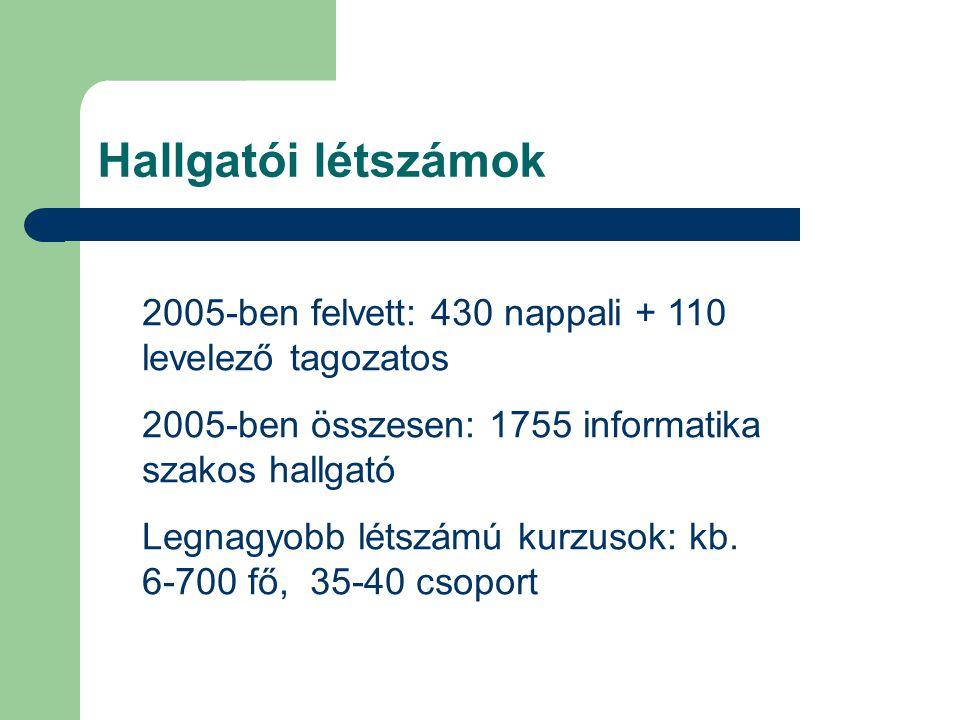 Hallgatói létszámok 2005-ben felvett: 430 nappali + 110 levelező tagozatos. 2005-ben összesen: 1755 informatika szakos hallgató.
