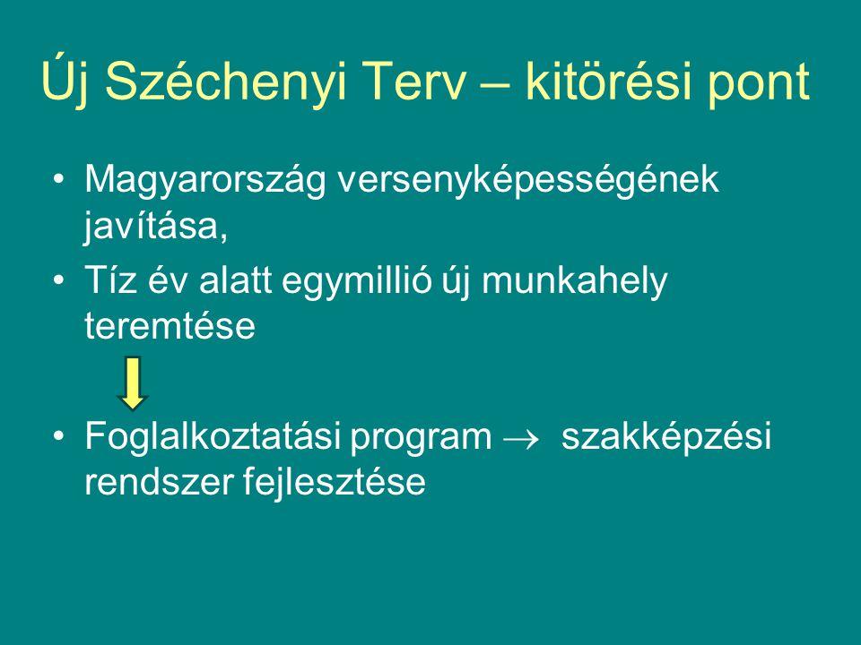 Új Széchenyi Terv – kitörési pont