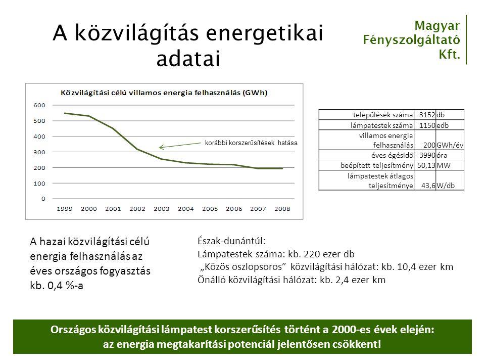 A közvilágítás energetikai adatai