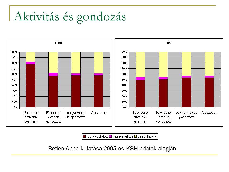 Aktivitás és gondozás Betlen Anna kutatása 2005-os KSH adatok alapján