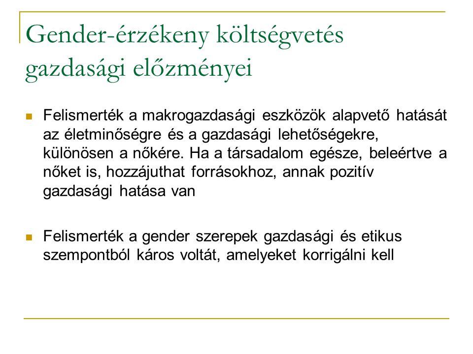 Gender-érzékeny költségvetés gazdasági előzményei