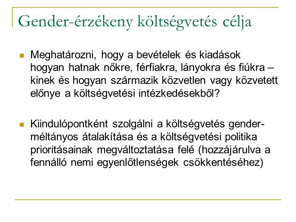 Gender-érzékeny költségvetés célja