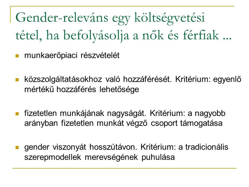 Gender-releváns egy költségvetési tétel, ha befolyásolja a nők és férfiak ...