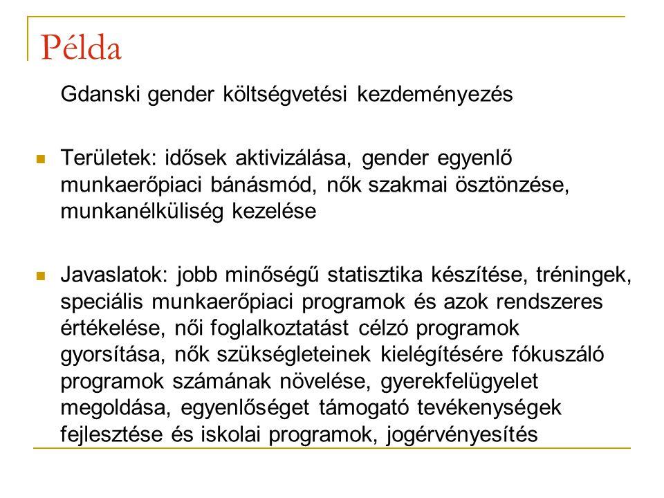 Példa Gdanski gender költségvetési kezdeményezés