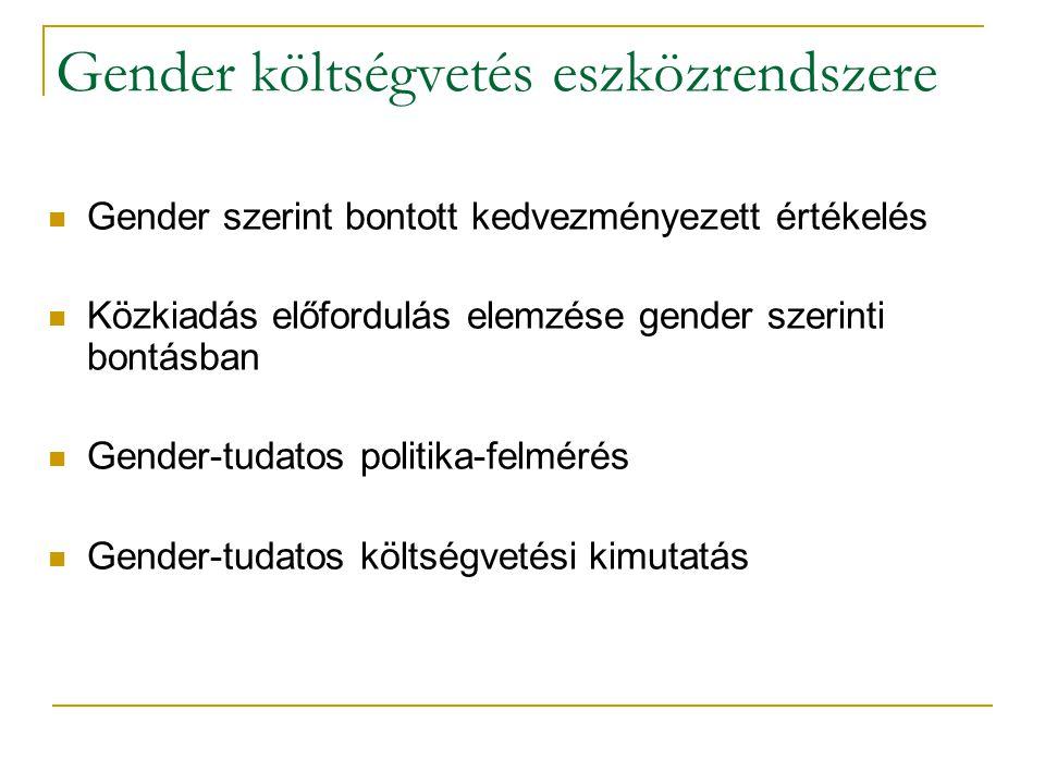 Gender költségvetés eszközrendszere