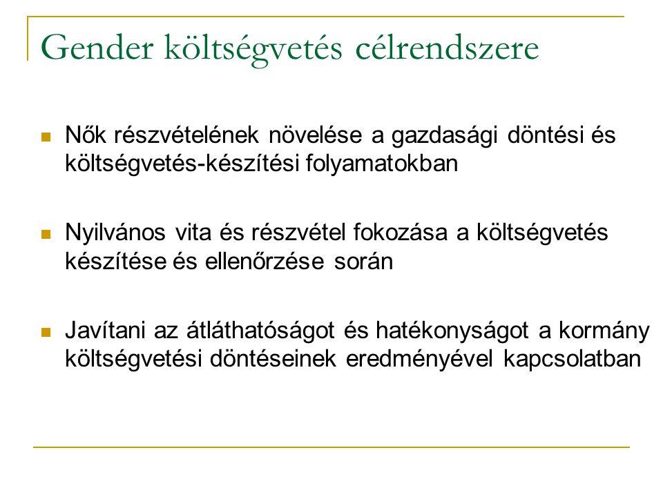 Gender költségvetés célrendszere