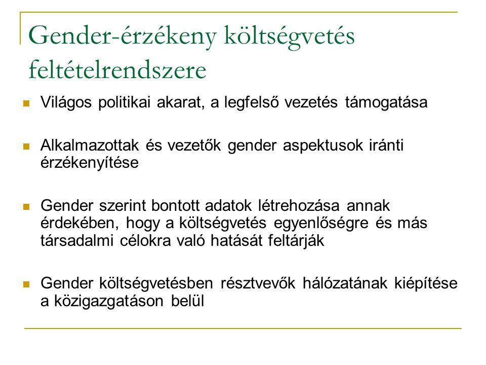 Gender-érzékeny költségvetés feltételrendszere