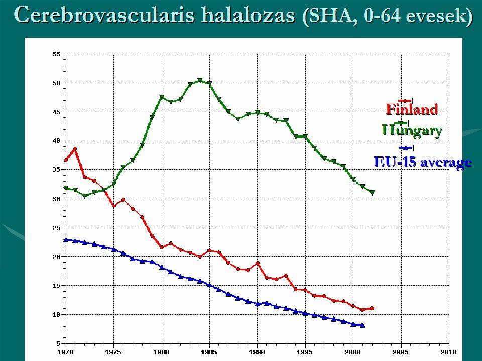 Cerebrovascularis halálozás (SHA, 0-64 évesek)