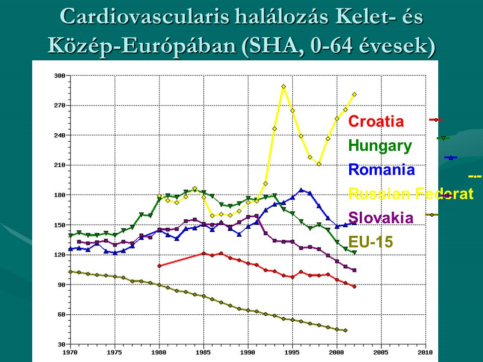 Cardiovascularis halálozás Kelet- és Közép-Európában (SHA, 0-64 évesek)