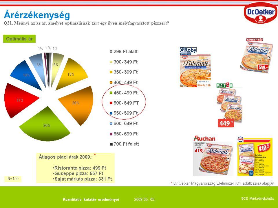Árérzékenység Q31. Mennyi az az ár, amelyet optimálisnak tart egy ilyen mélyfagyasztott pizzáért Optimális ár.
