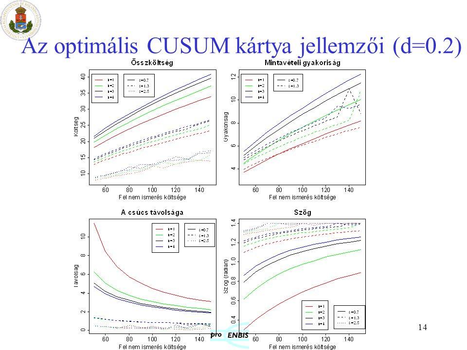 Az optimális CUSUM kártya jellemzői (d=0.2)