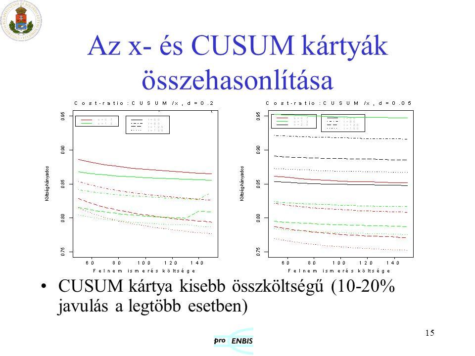 Az x- és CUSUM kártyák összehasonlítása